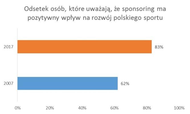 W ciągu ostatnich 10 lat o 19 punktów procentowych wzrósł odsetek osób, które twierdzą, że sponsoring ma pozytywny wpływ na rozwój polskiego sportu.
